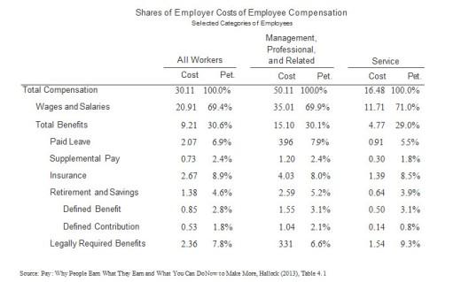 Cost of Employee