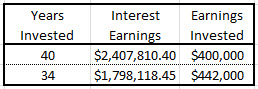 Interesting Earnings Compensation HR