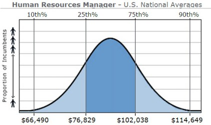 HR Manager National Averages
