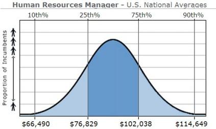 HR Manager National Averages