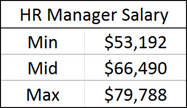 pay ranges | Sething Different HR