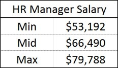 HR Manager Salary P25