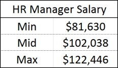 HR Manager Salary P75