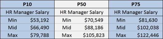 HR Manager Salary Summary