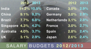 Salary Budgets