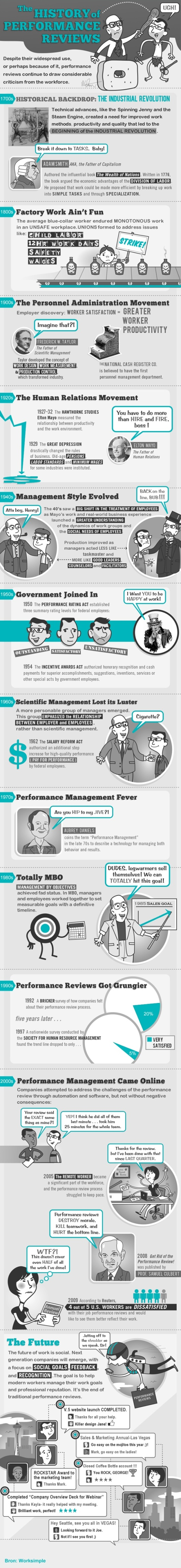 The History of Performance Reviews 10 31 2013 HR