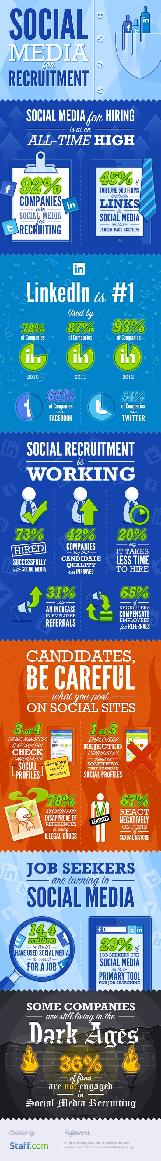 Staff Dot Com Infographic HR