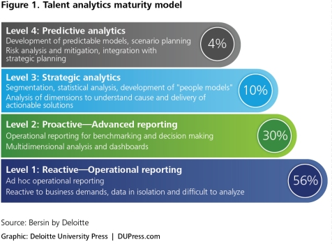 Talent Analytics Maturity Model