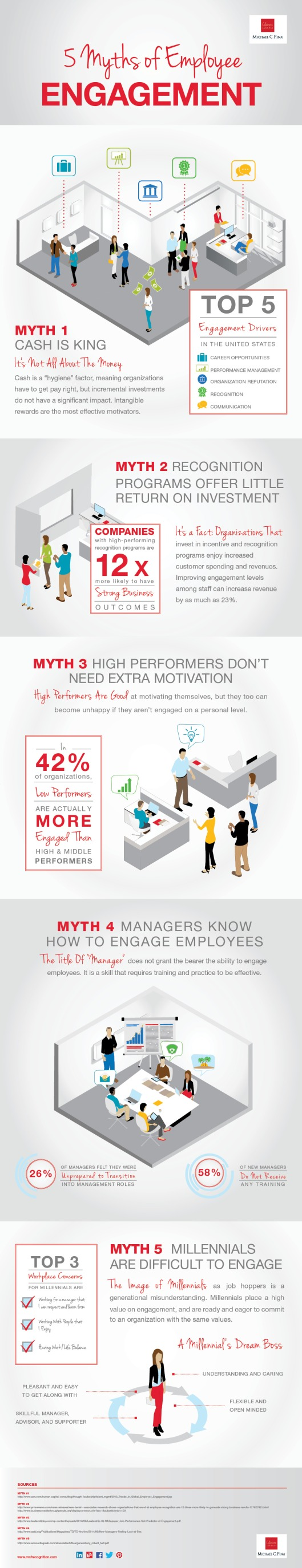 5-Myths-of-Engagement