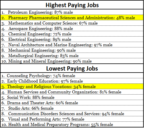 Highest and Lowest Paying Jobs