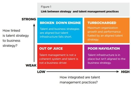 Korn Ferry Talent Alignment
