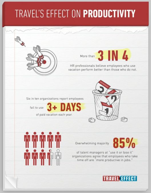 Travel Productivity HR
