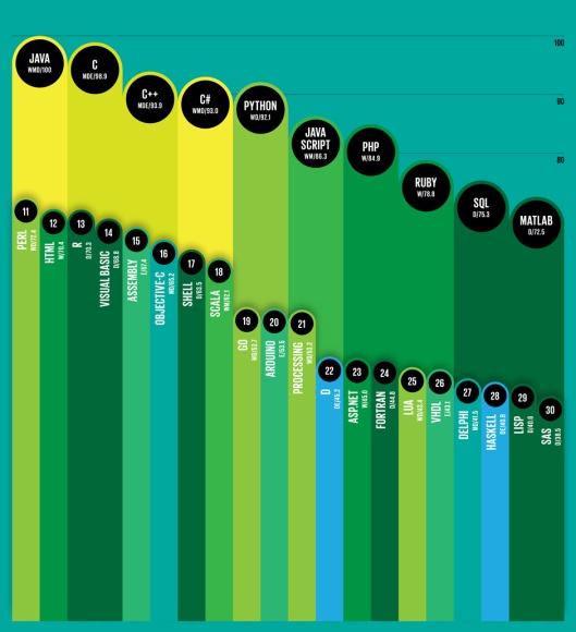 Most Popular Programming Languages