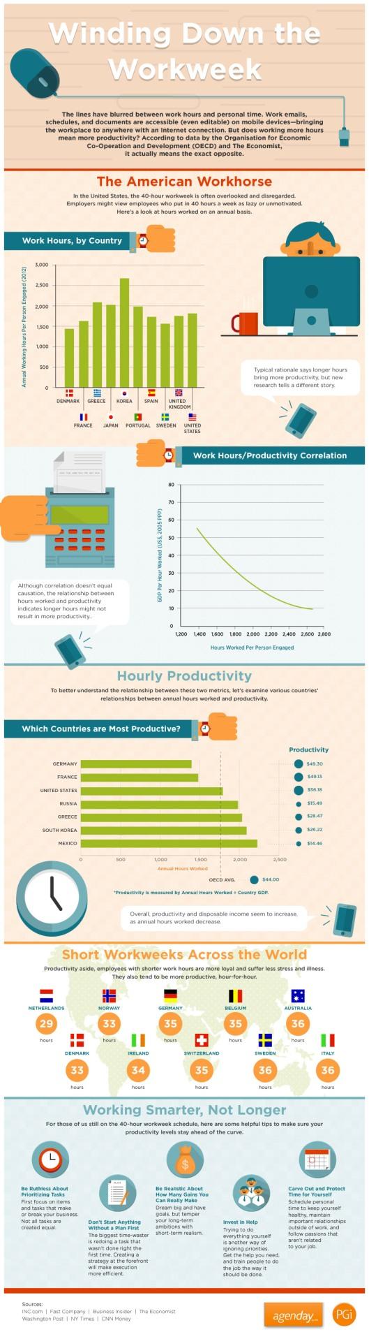 PGI Work Hours