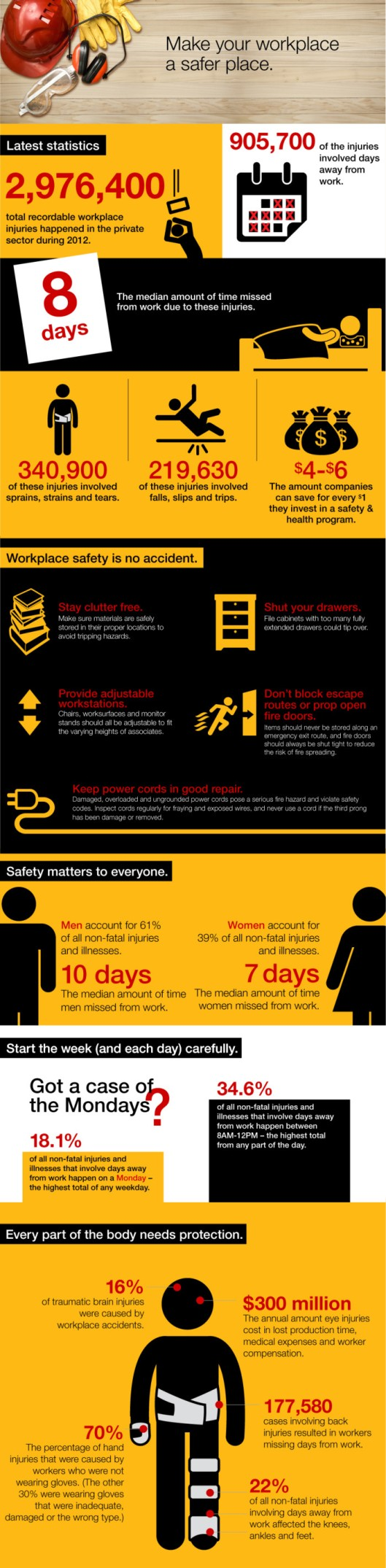 May 2015 Workplace Safety Infographic