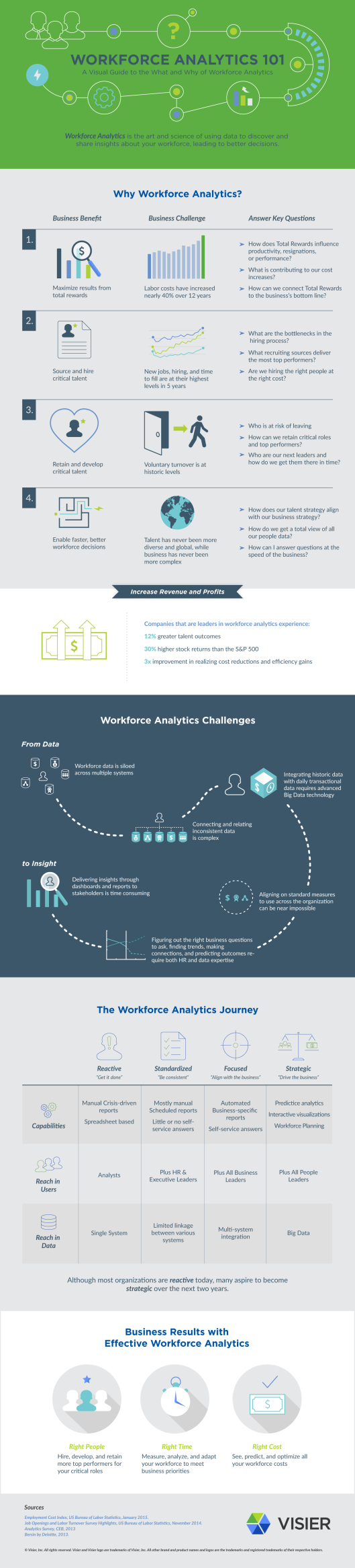 Visier-Workforce-Analytics-101-Infographic