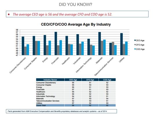 CEO CFO COO Ages