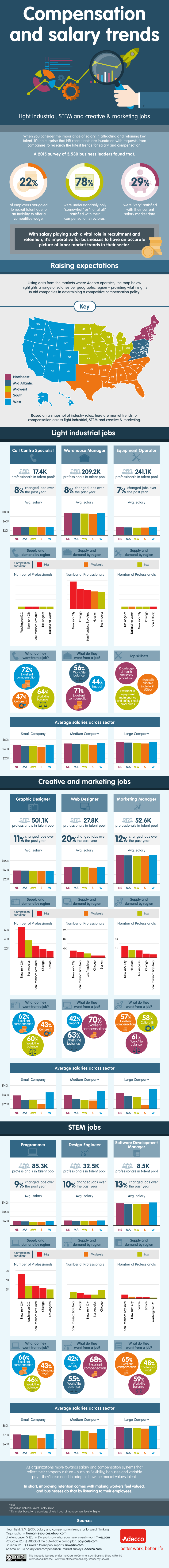 compensation something different hr salary trends industrial stem creative marketing