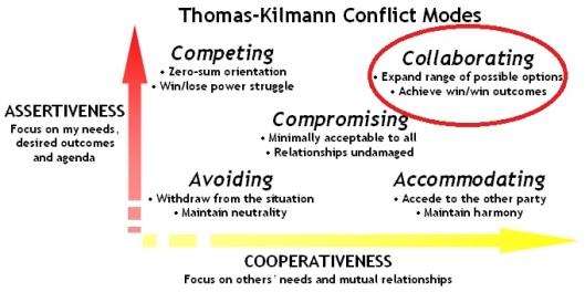 Thomas_Kilmann_Conflict_Modes