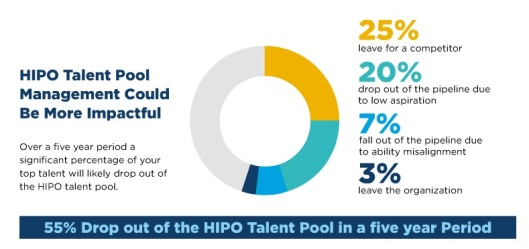 55 Percent of HiPos Leave