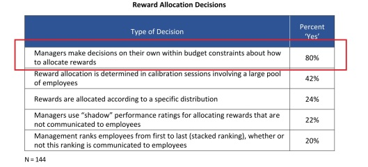 Reward Allocation
